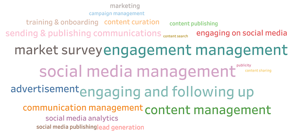 What are the Business Problems solved by Content Marketing Software?