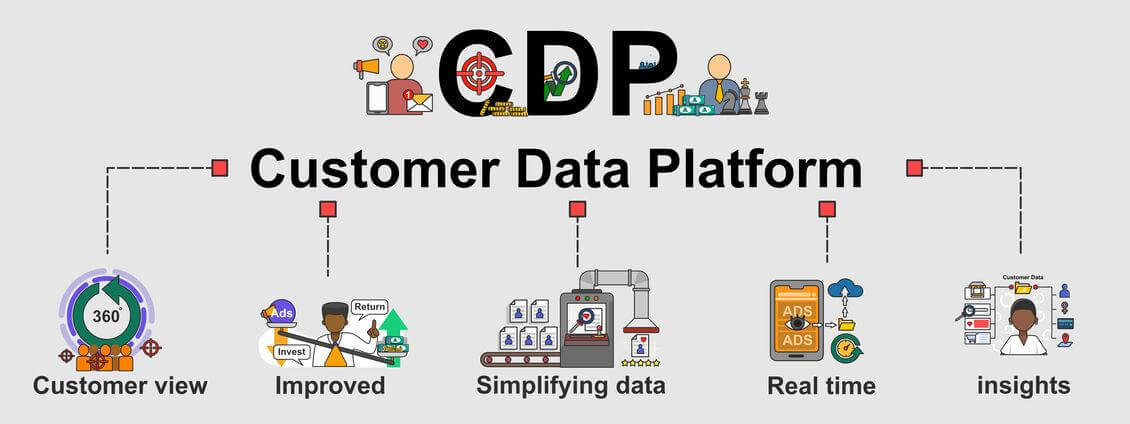 Customer Data Platform Software 2020: A Beginner's Guide