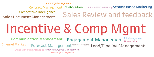 What are Sales Incentive Management softwares? Why do you need one?