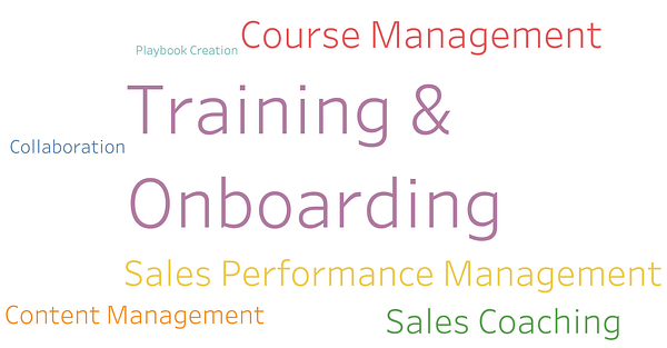 Business problems solved by Sales Training and Onboarding software