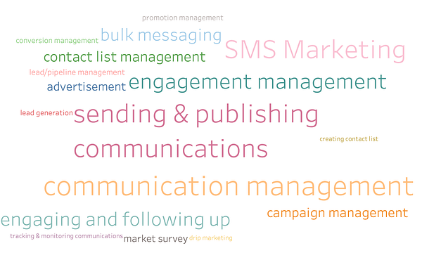 What are the business problems addressed by SMS Marketing Software?